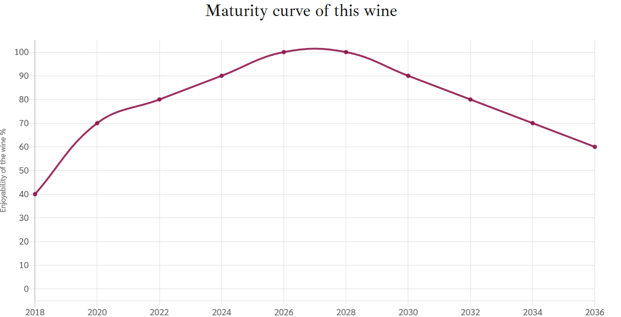 Montefioralle Aging Graph